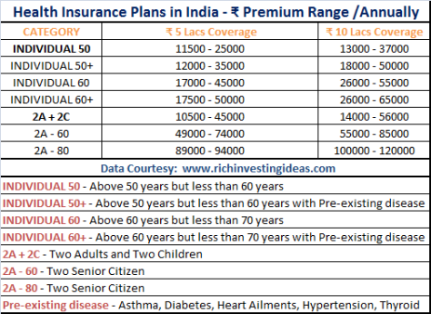 Health Insurance Premium 2018