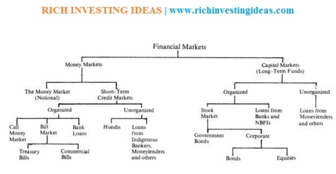 financial market structure india
