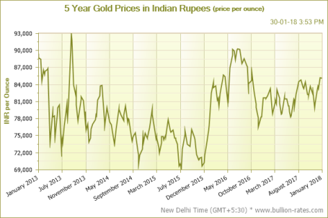 Gold price 5 years