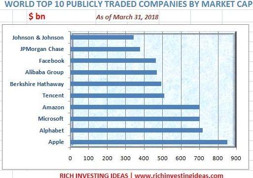 Top 10 Market Cap