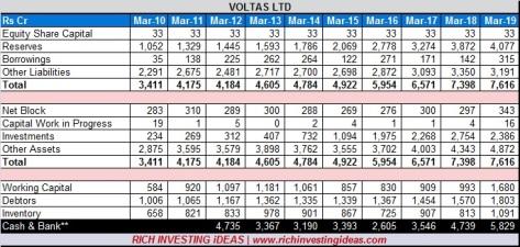 Voltas Balance sheet 2019