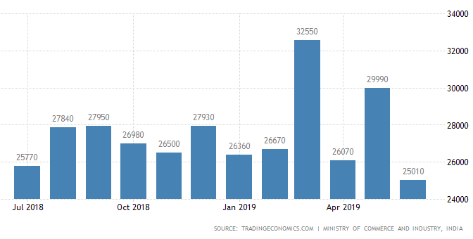 India Trade deficit Export
