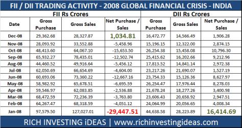 2008 Financial Crisis trading