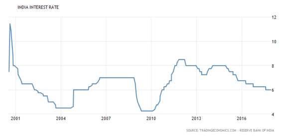 interest rate 2017 india