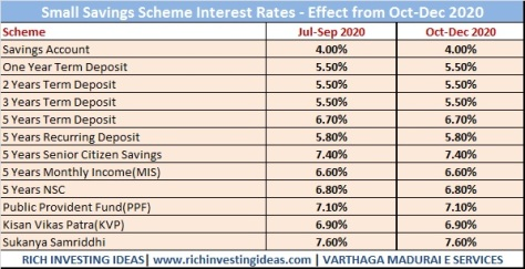 small saving scheme interest rate oct 2020