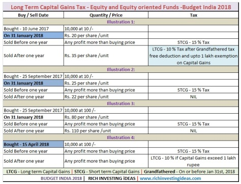 LTCG tax equity