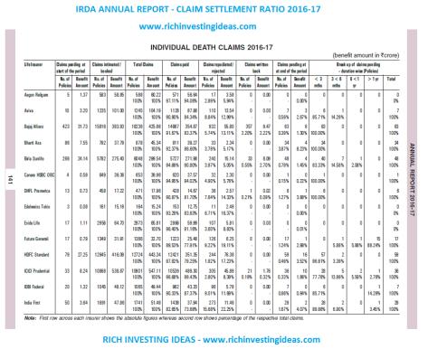 irda annual report 2017