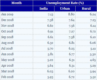 Unemployment rate CMIE