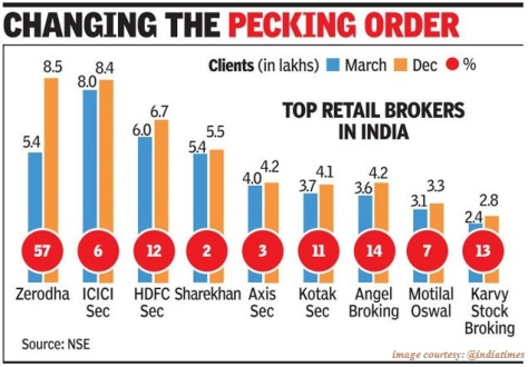 Clients Stock Brokers wise 2018