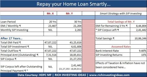 repaying home loan