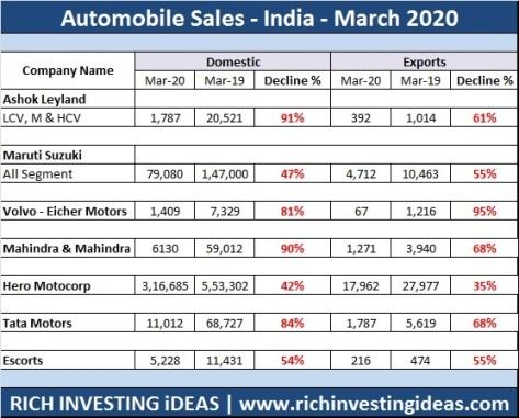 Auto Sales India March 2020