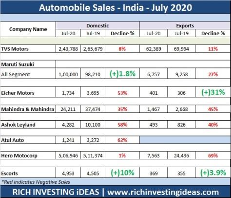 Automobile sales July 2020