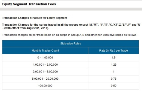 BSE Sensex Transaction charges