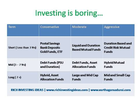 Investment opportunities 2020 India