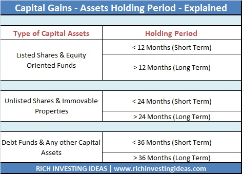 Capital Gains Assets Holding Period