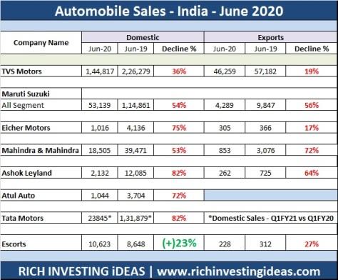 Automobile sales june 2020
