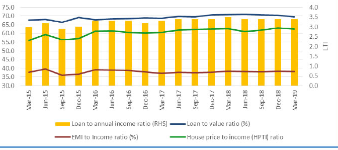 Affordable Housing income ratio