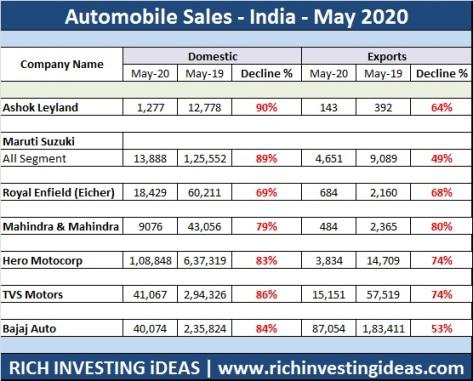 Automobile sales may 2020
