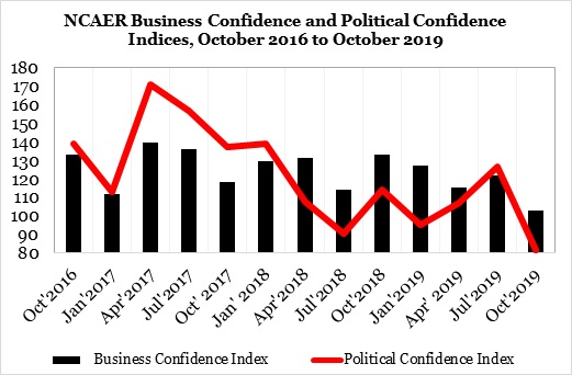 Business confidence Index 2019