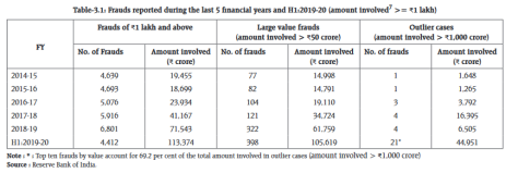 Bank Frauds H1FY20 RBI Report