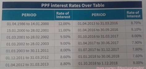 PPF Interest Rates History