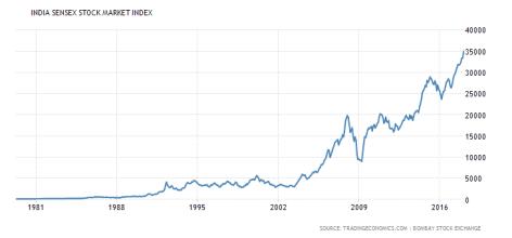 Stock market historical chart