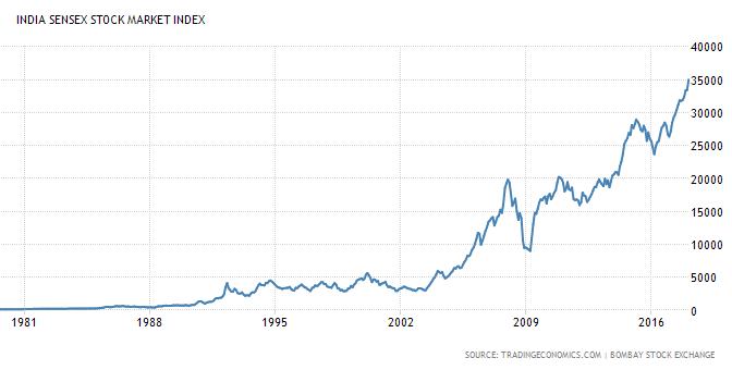 Stock Market – Fundamental Analysis – Course – 1.0