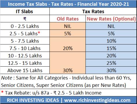 Income Tax slab 2020-21