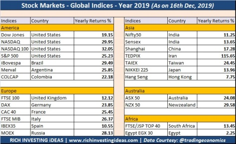 Stock Global Indices 2019