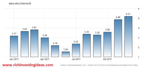 india inflation cpi