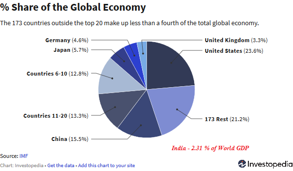 GDP share global economy