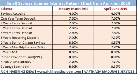 Small Savings scheme interest 2019