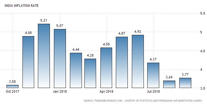 Inflation CPI September