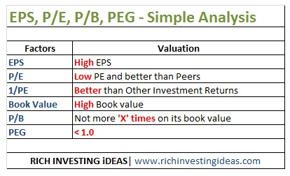 EPS and book value Analysis