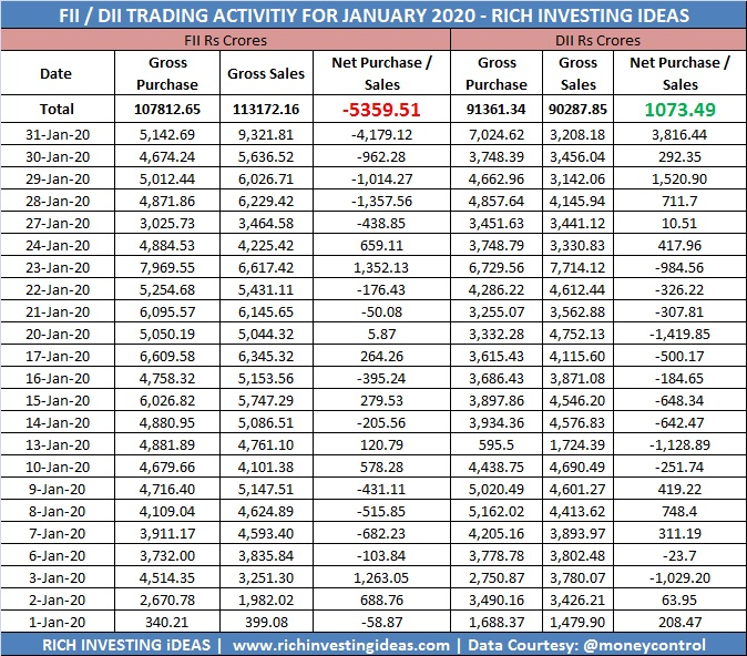 FII DII trading activity january 2020
