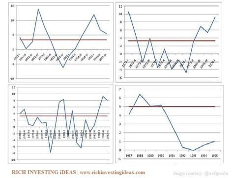 Recession shapes