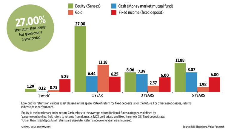 returns of equity and gold