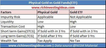 Gold vs Gold Fund