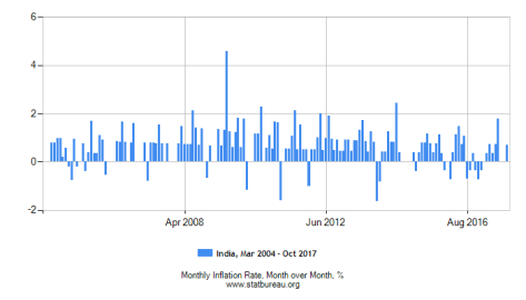 Inflation India chart since 2004