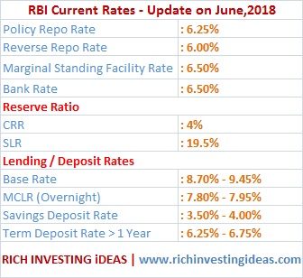 RBI Rates updated on June 2018