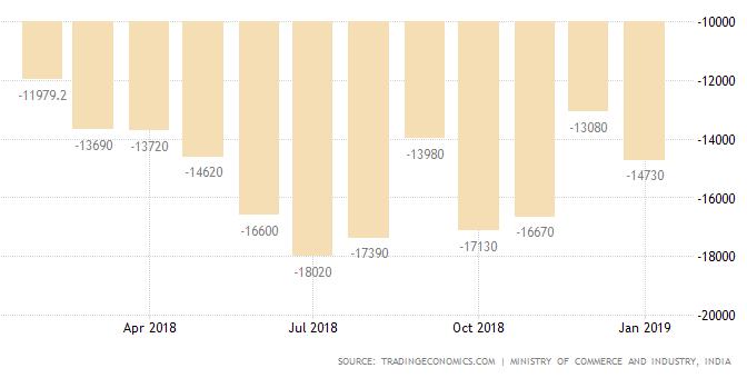 India Trade Deficit January 2019