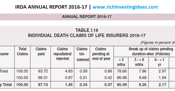irda death claims report