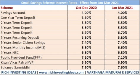 Small savings scheme interest jan 2021