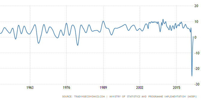 GDP India growth 50 years chart