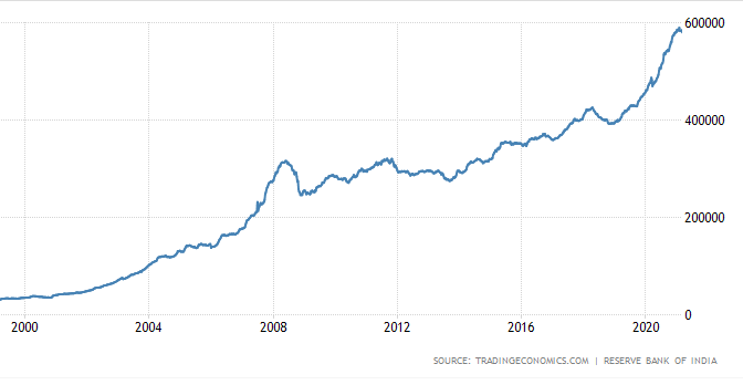 Indian Foreign Exchange Reserves 2021