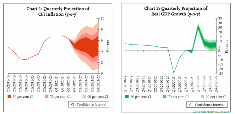 Consumer Confidence - CI - RBI Policy April 2021