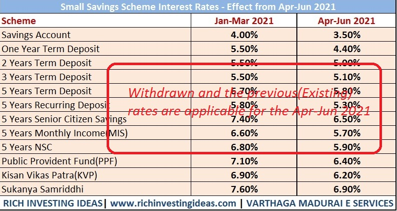 small-savings-scheme-interest-rates-apr-2021