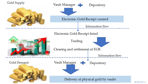 Electronic Gold Receipt Exchange