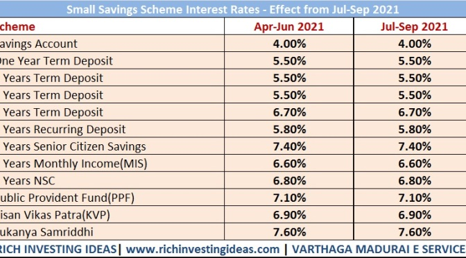 Small savings interest rate july 2021