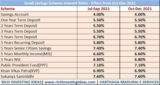 small-savings-scheme-interest-rates-oct-2021